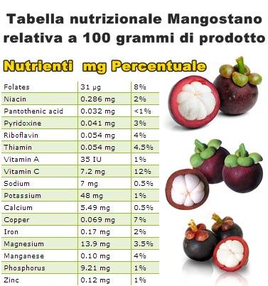tabella-nutrizionale-mangostano